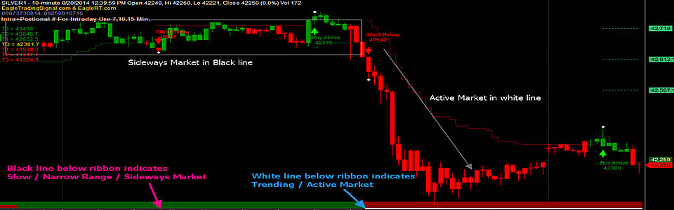 Mcx Commodity buy sell Software